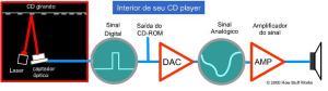 Esquema do processo leitura de um CD