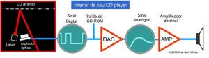Esquema do processo de leitura de um CD