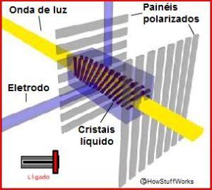 modelo esquemático do funcionamento dos cristais líquidos num televisor LCD