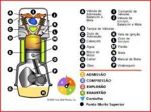 Estrutura da câmara de combustão de um motor a gasolina