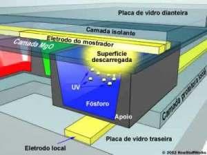pixel individual num televisor plasma