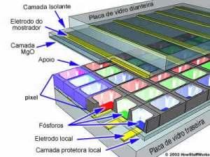Disposição dos pixeis num televisor plasma