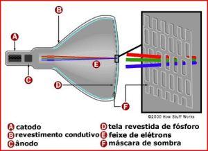 Modelo esquemático do tubo de raios catódicos
